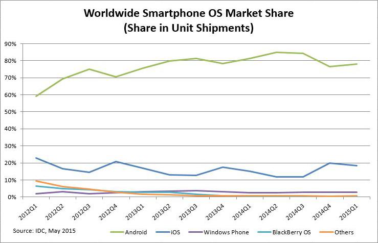 Мобильные ОС популярность