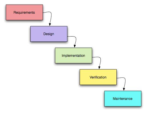 Waterfall методология разработки