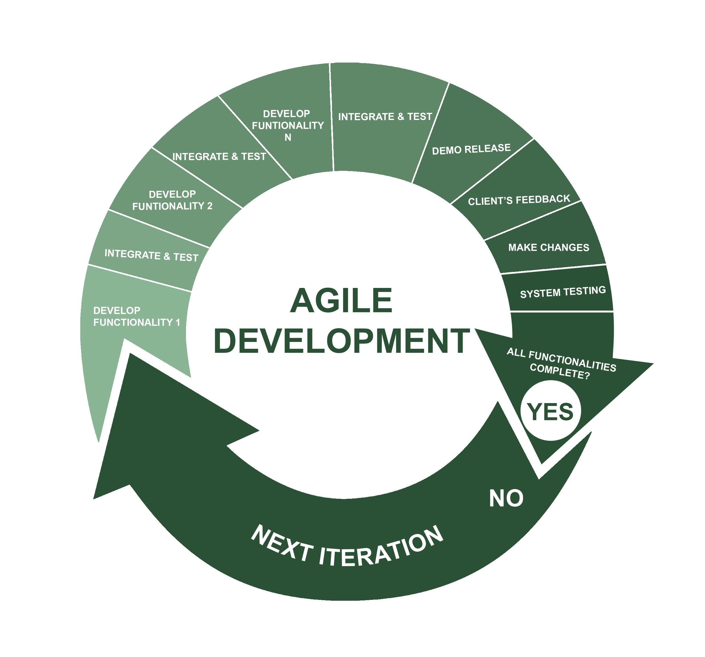 Agile методология разработки